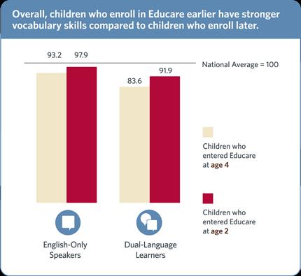 Educare vocabulary scores chart